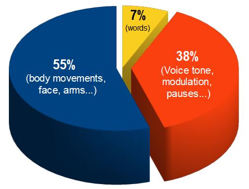 How body language communicates